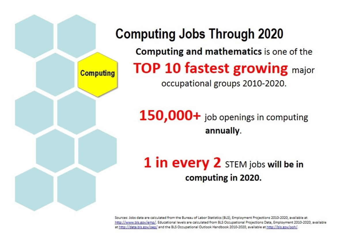 Computing Jobs through 2020 graphic