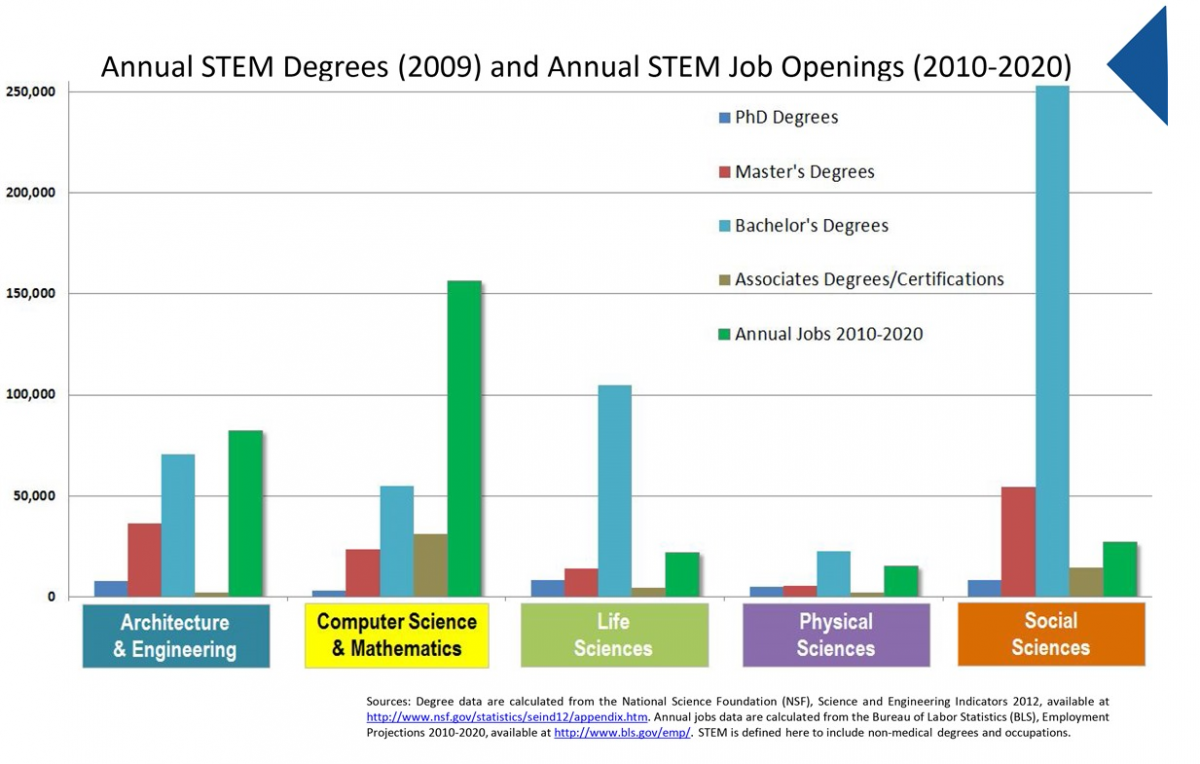 Annual STEM job openings graphic