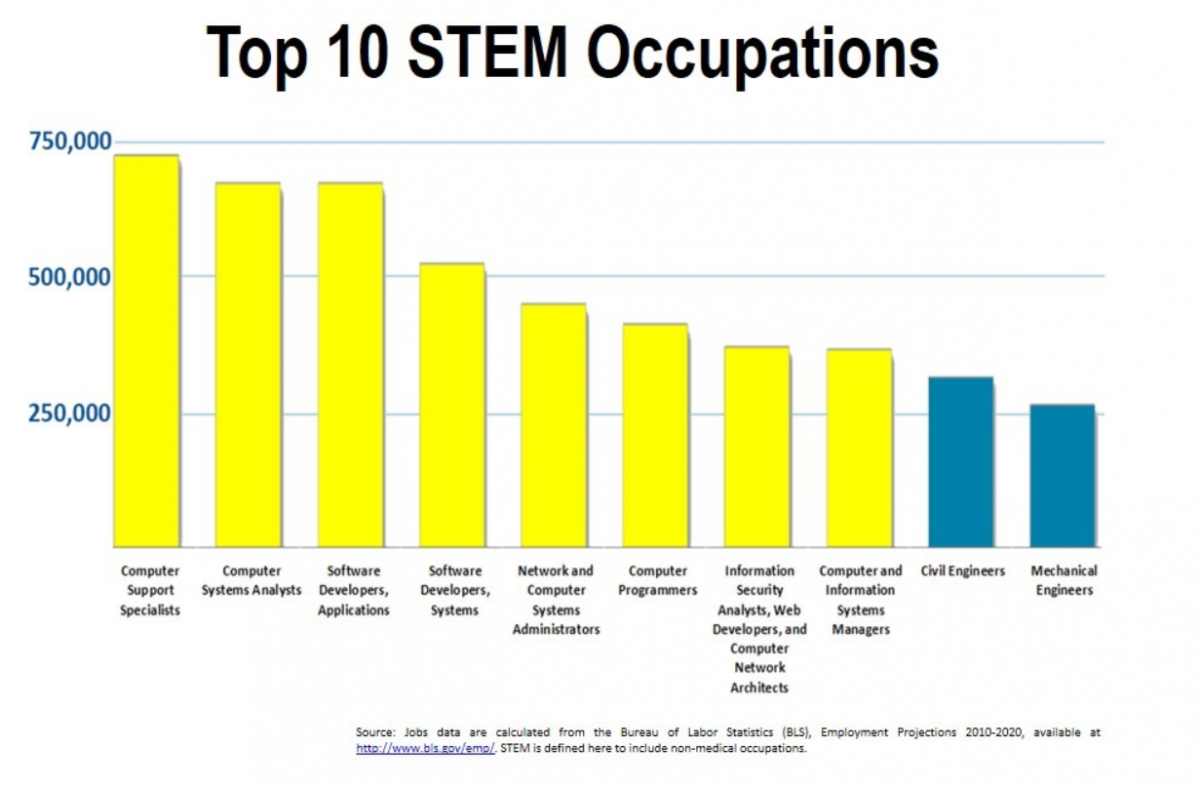 Top 10 STEM careers graphic