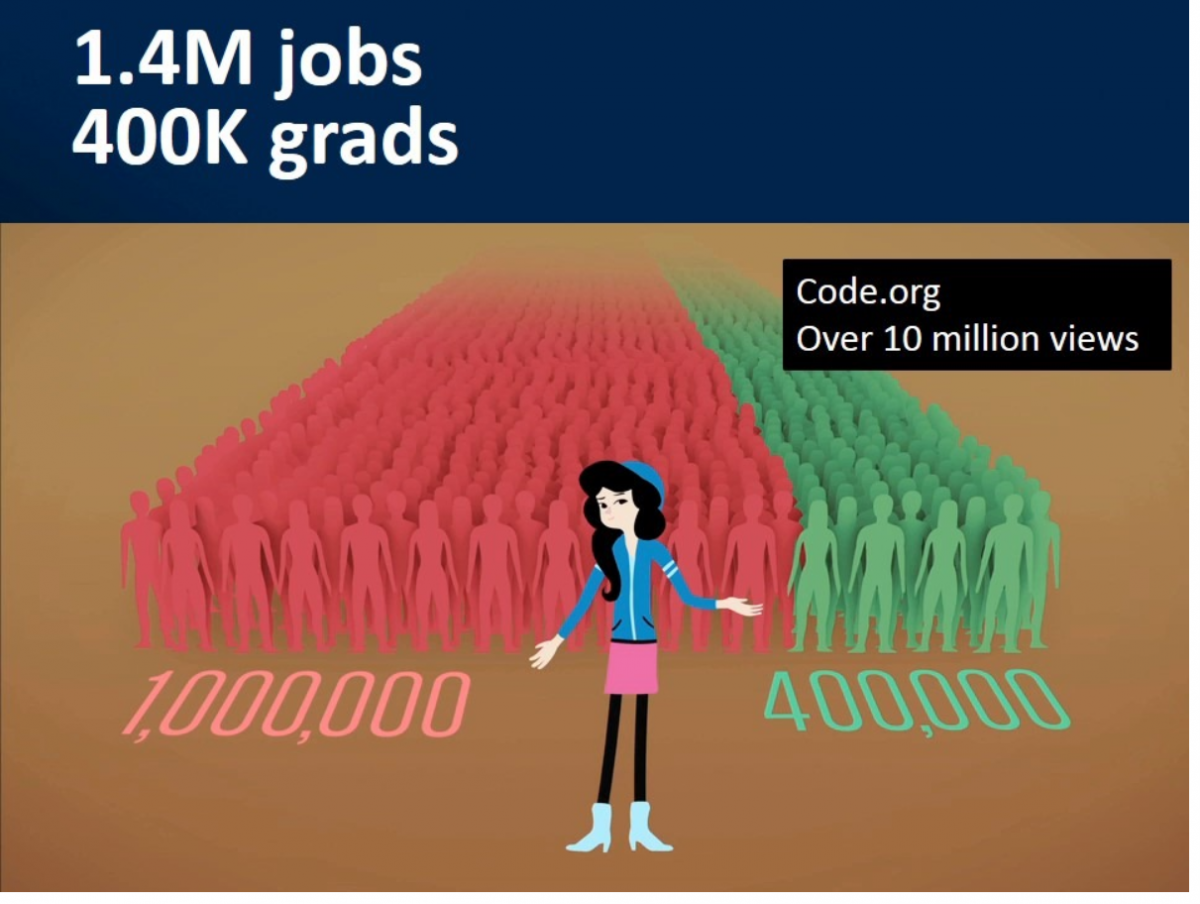 Jobs graphic